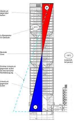 Strömungssimulation Druckverteilung Hochhaus