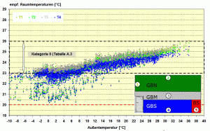 thermische Gebäudesimulation Temperaturen und Komfortgrenzen