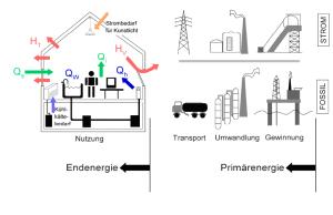 Energieausweis Bilanzierung Primärenergiebedarf