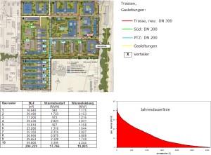 Energiekonzepte, Wärmeversorgung Endausbau